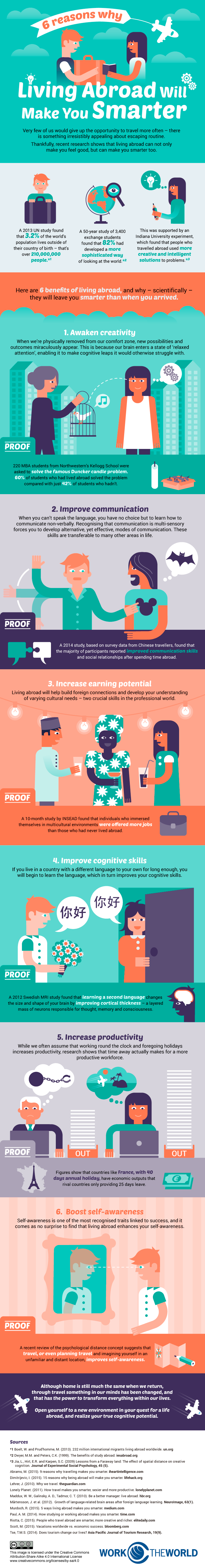 Six reasons why living abroud make you smarter #Infographic