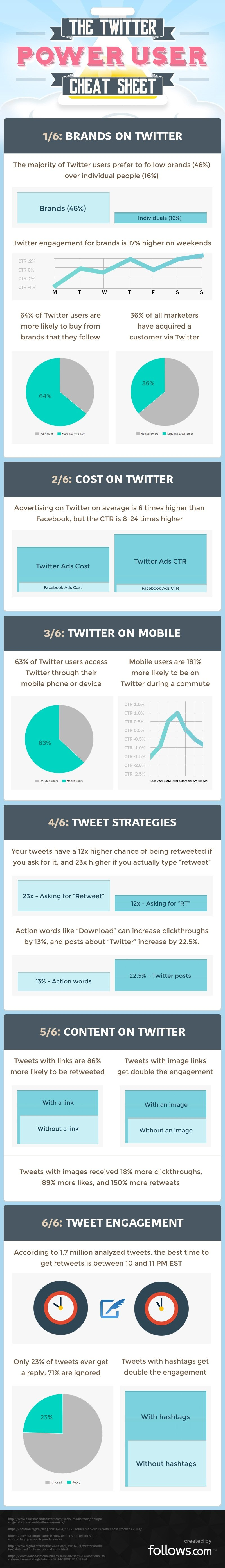 Ten #Twitter secrets you should know #SMM #Infographic