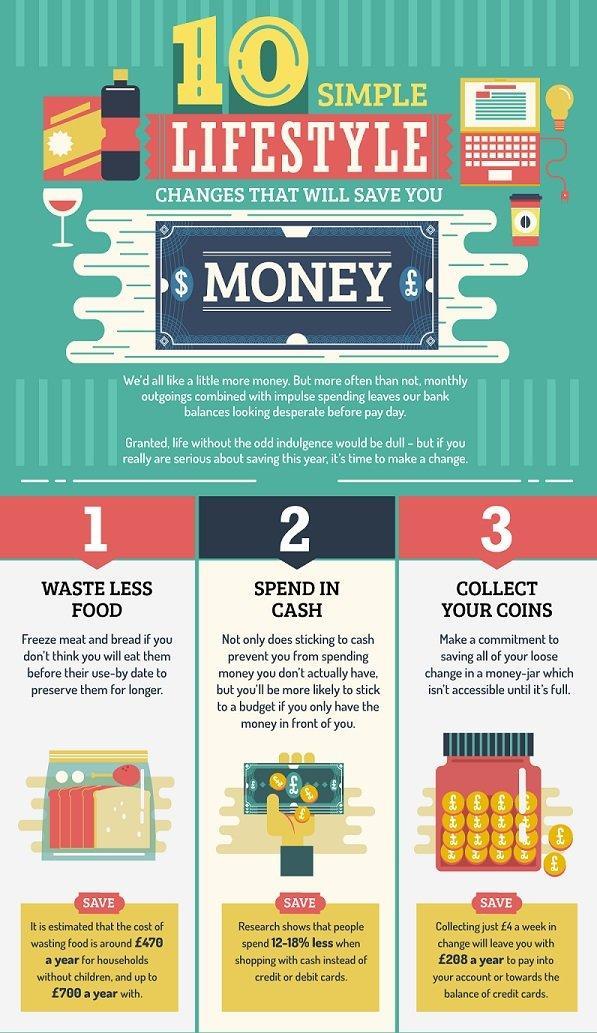 Ten Simple lifestyle changes that will help you save money #Infographic