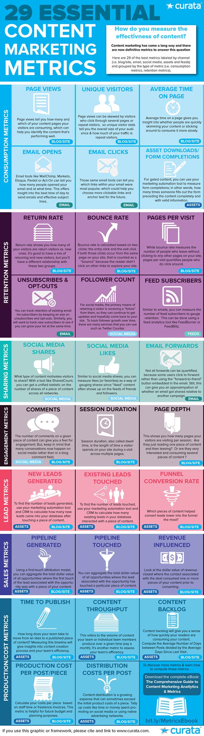 Twenty Nine Essential Content Marketing Metrics #SMM #Infographic