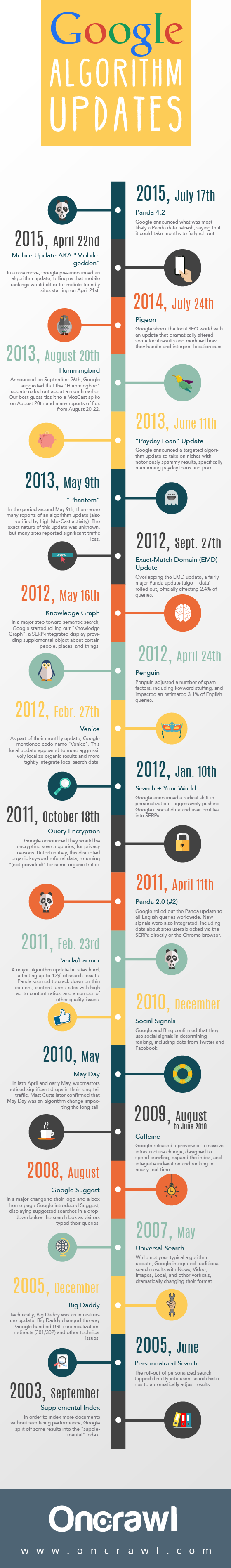 Google Algorithm Updates - 2003 to 2015 #Infographic