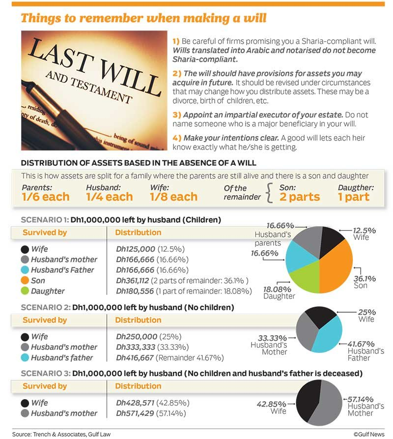 Things to remember when making a will #Infographic