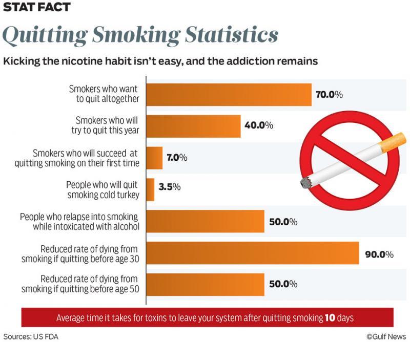 Quitting Smoking Statistics #Infographic