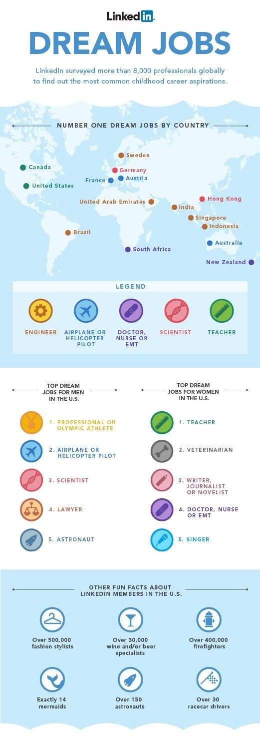 Childhood Career Inspirations #Jobs #Infographic #Linkedin
