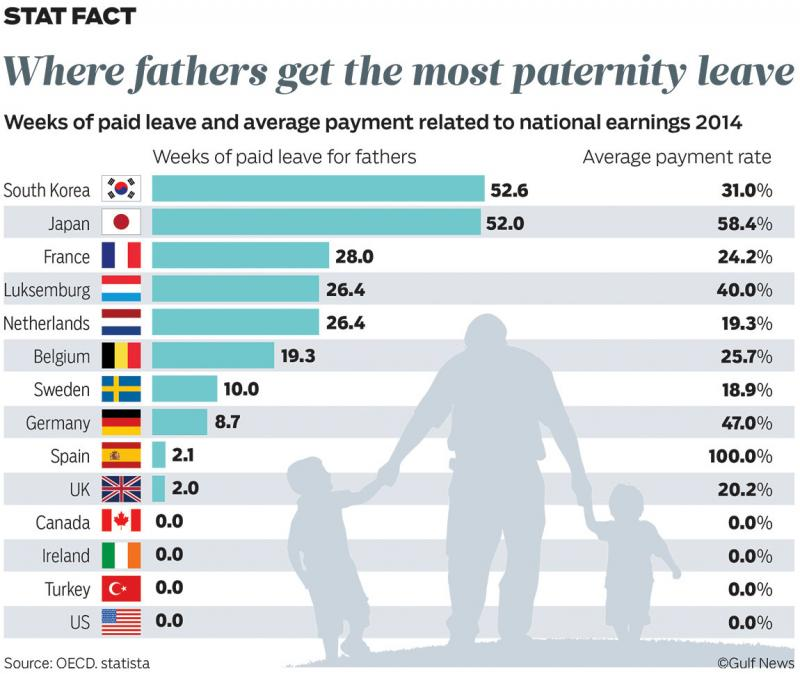 Where fathers get the most paternity leaves #Infographic
