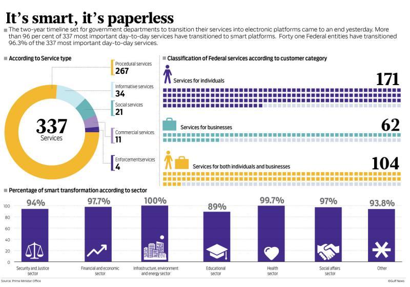 Smart services #UAE #Infographic
