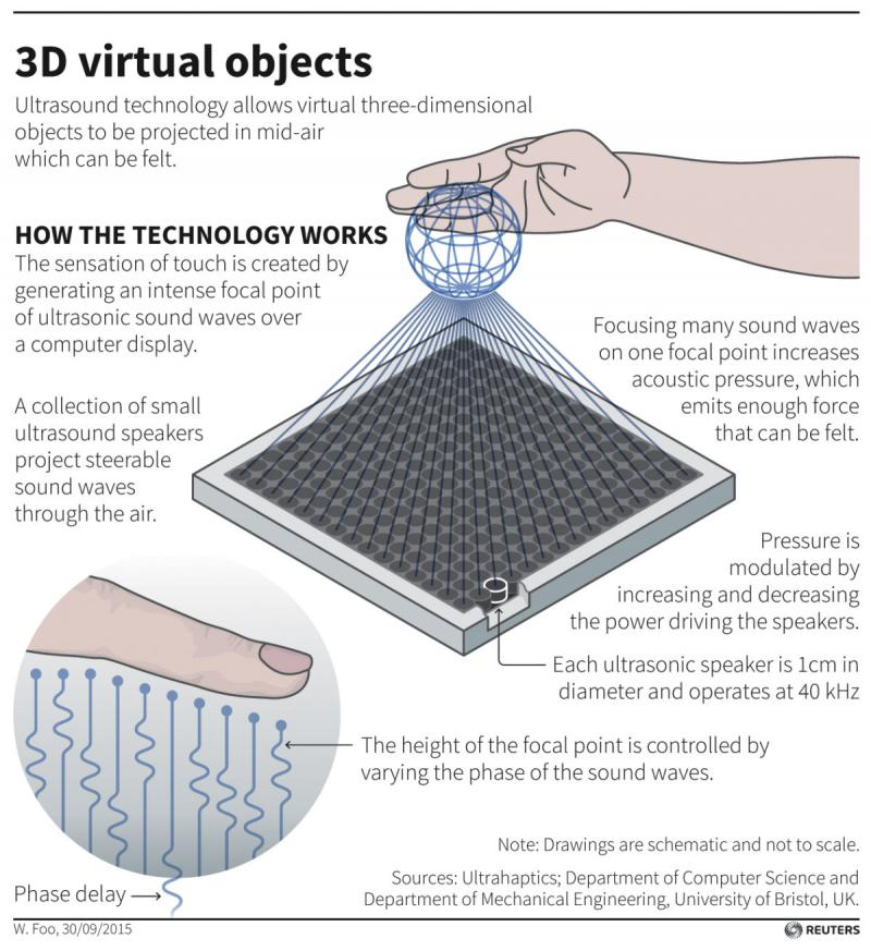 Virtual 3D Objects #Infographic
