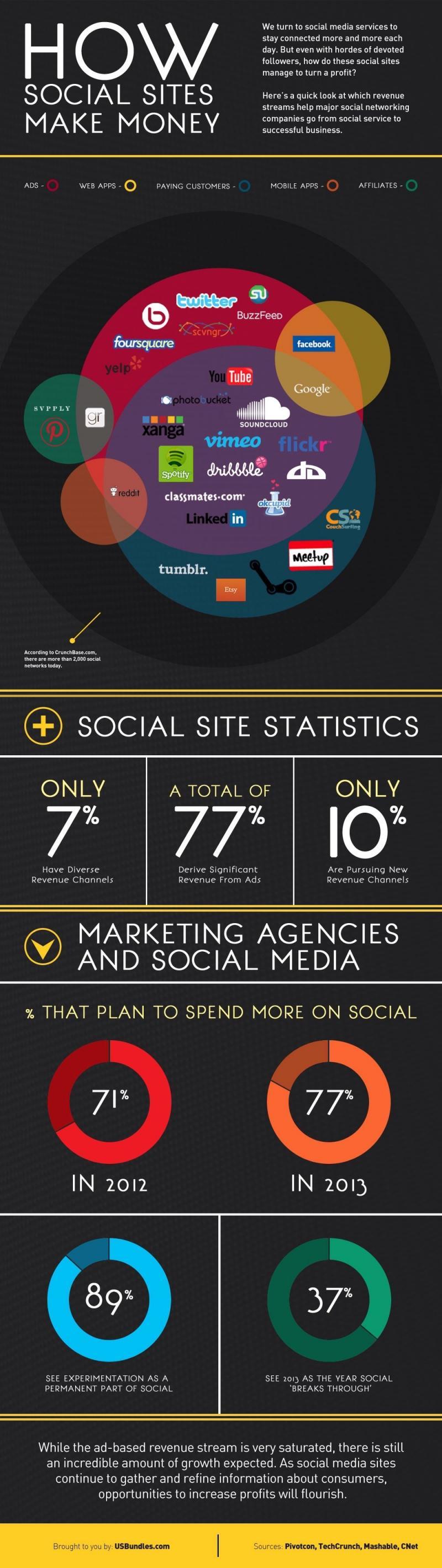 how #Social_Media make Money #SMM #Infographic