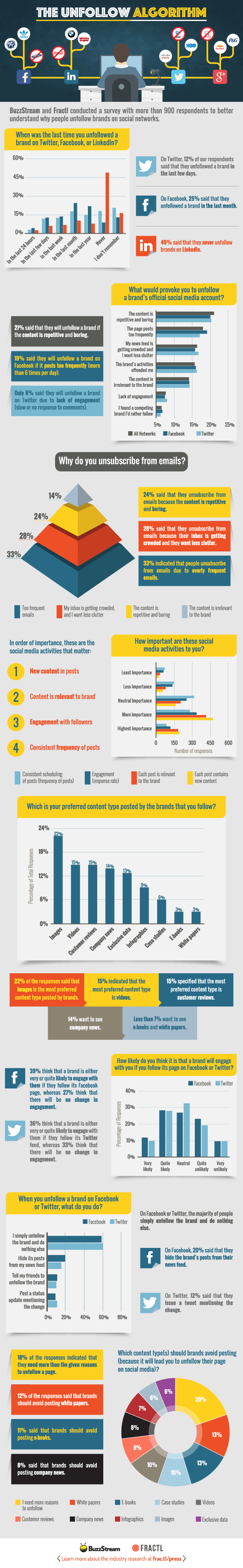 Why People Unfollow Brands on #Social_Media #SMM #Infographic