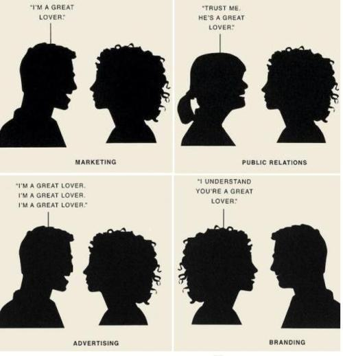 The difference between PR, Advertising and Marketing