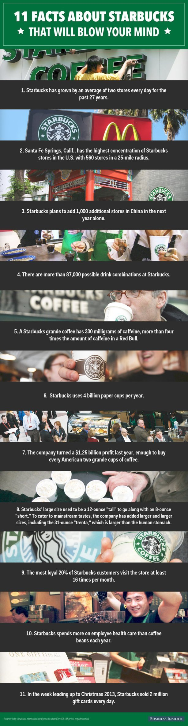 Eleven Facts about #Starbucks #Infographic