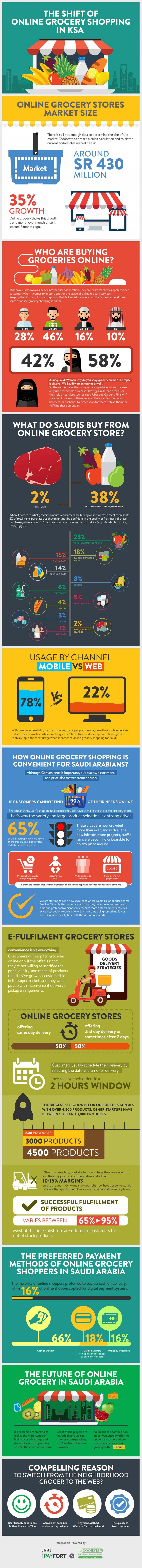 Shopping habits in KSA are moving online #SMM #Infographic