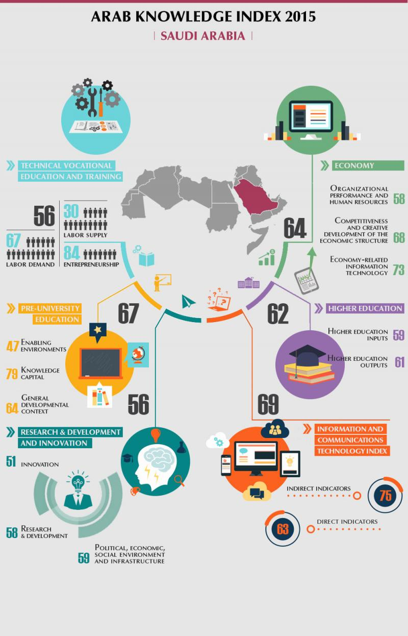 Arab Knowledge index 2015 - #Saudi_Arabia #Infographic