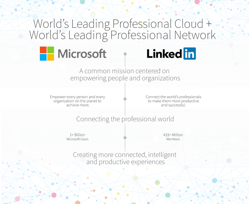 The perfect combination #Microsoft and #Linkedin