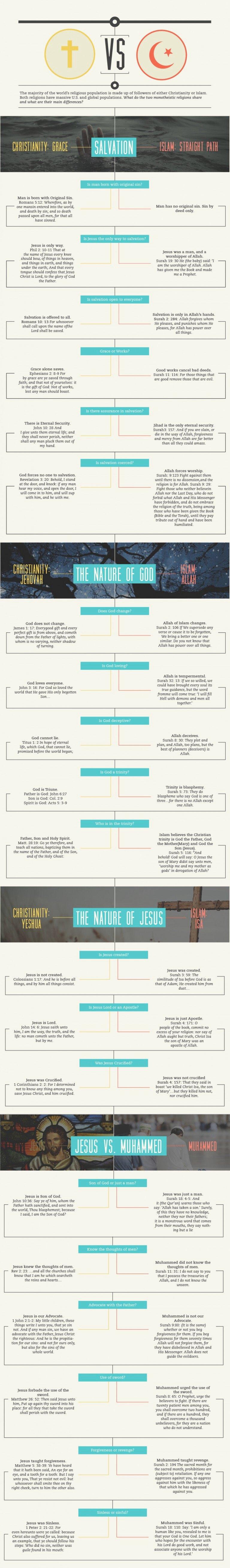 Islam Vs. Christianity #Infographic