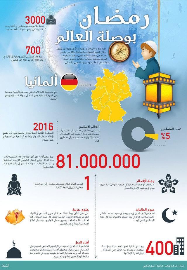 #انفوجرافيك عن #رمضان في #ألمانيا