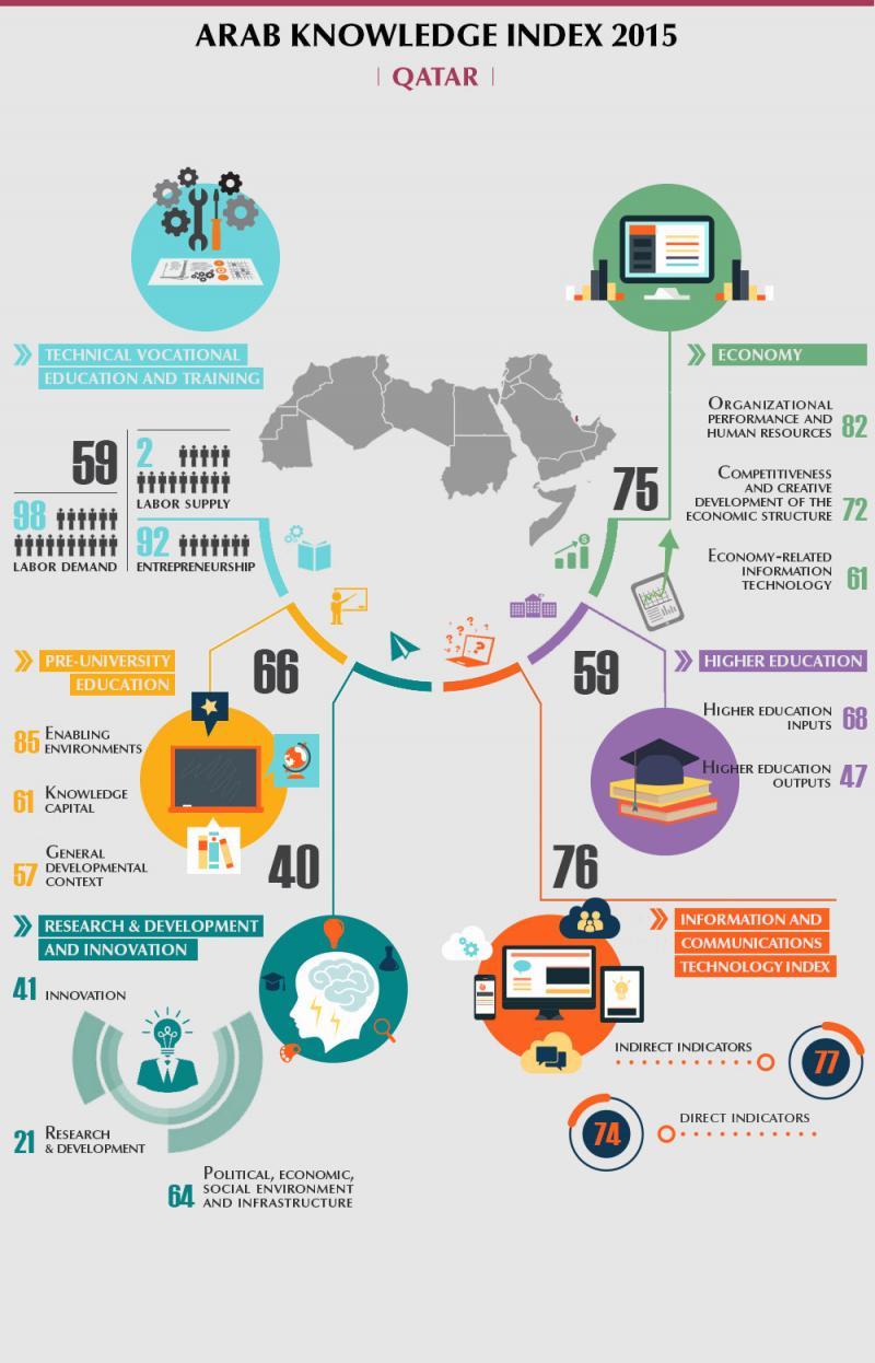 Arab Knowledge index 2015 - #Qatar #Infographic