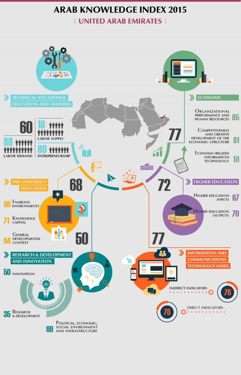Arab Knowledge index 2015 - #UAE #Infographic
