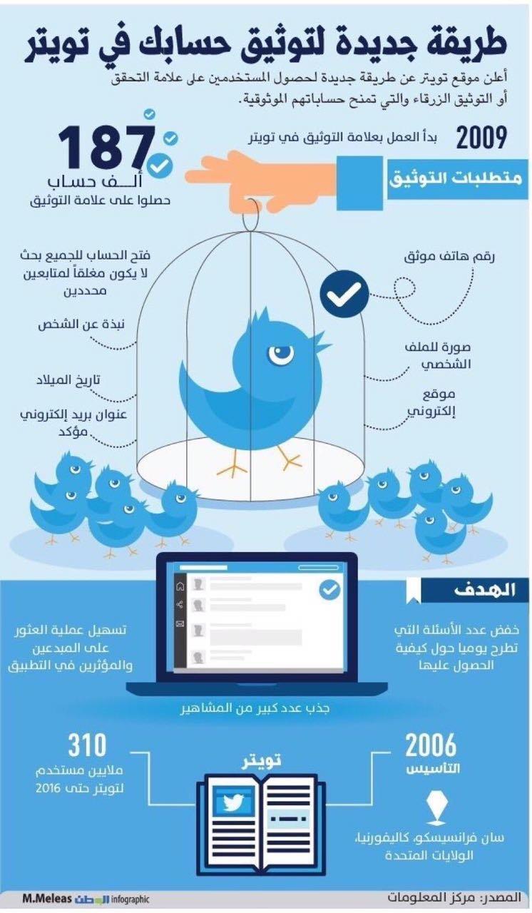 كيف توثق حسابك على #تويتر #انفوجرافيك