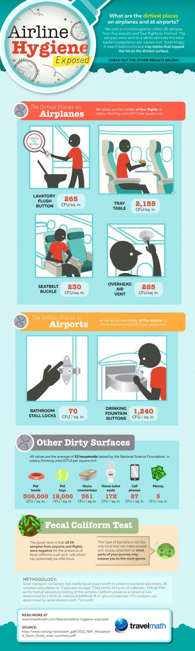 Dirtiest Places on the Plane #Infographic