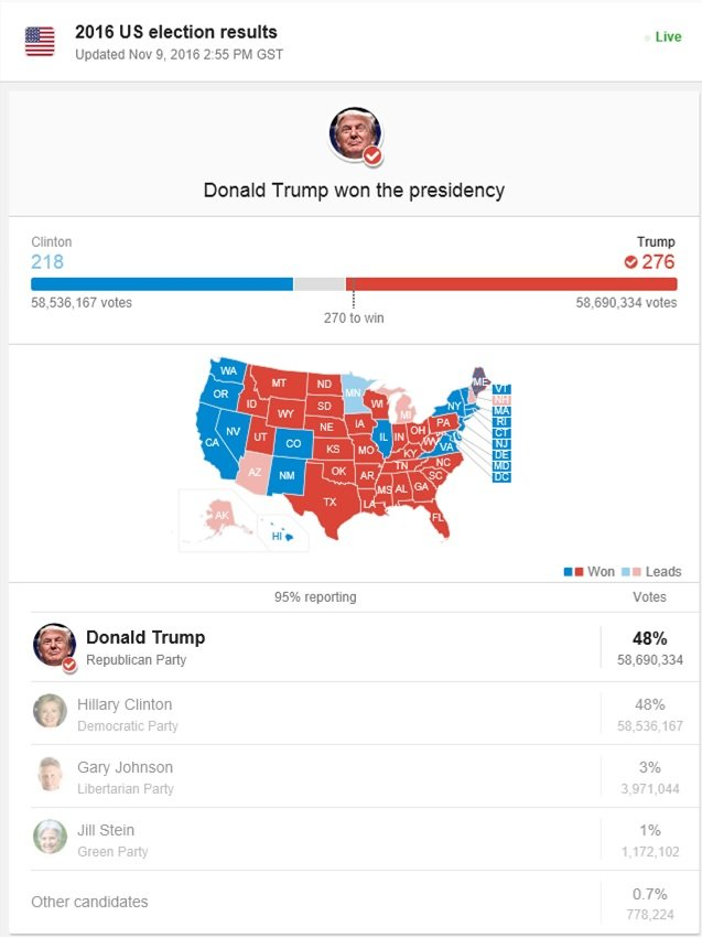 US elections final results #Trump