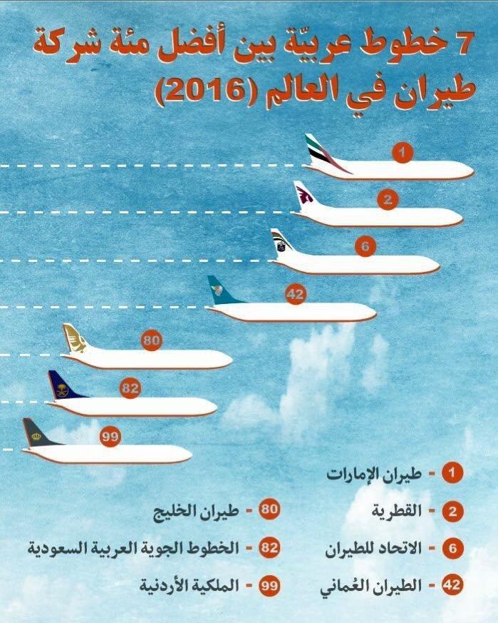 سبع شركات طيران عربية ضمن أفضل شركات الطيران عام 2016 #إنفوجرافيك