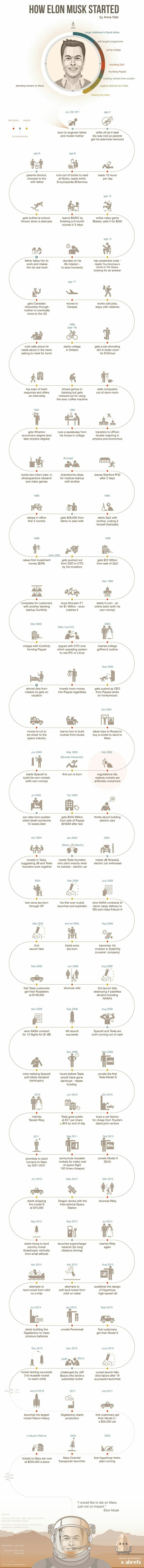 How #Elon_Musk Started? #Infographic