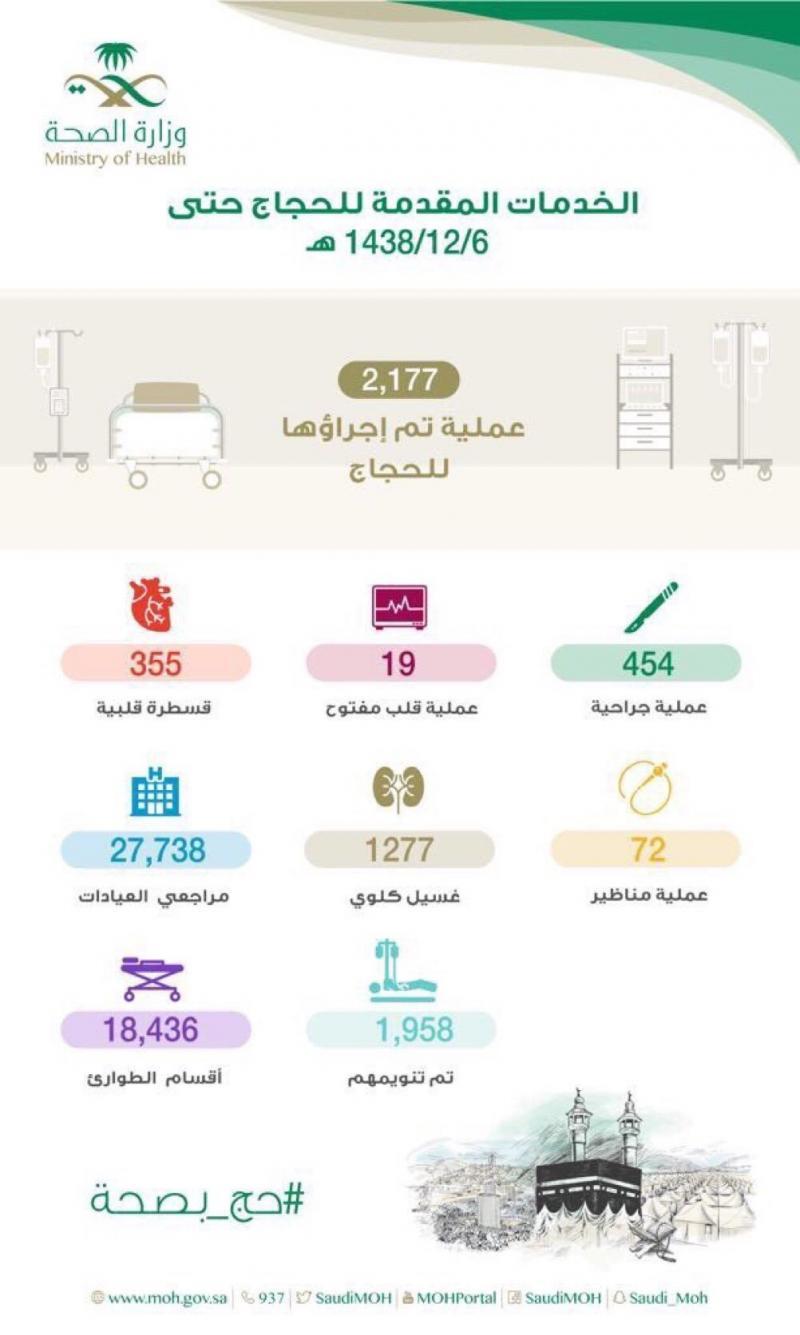 الخدمات الطبية المقدمة للحجاج #الحج #مكة #انفوجرافيك