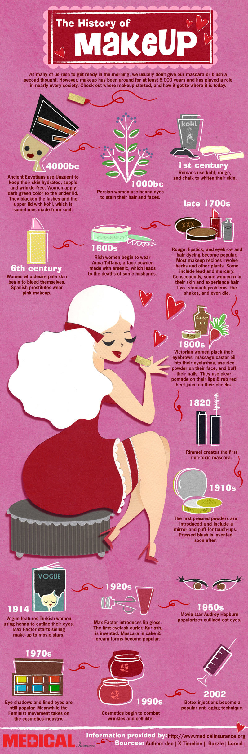 the history of #Makeup #infographic