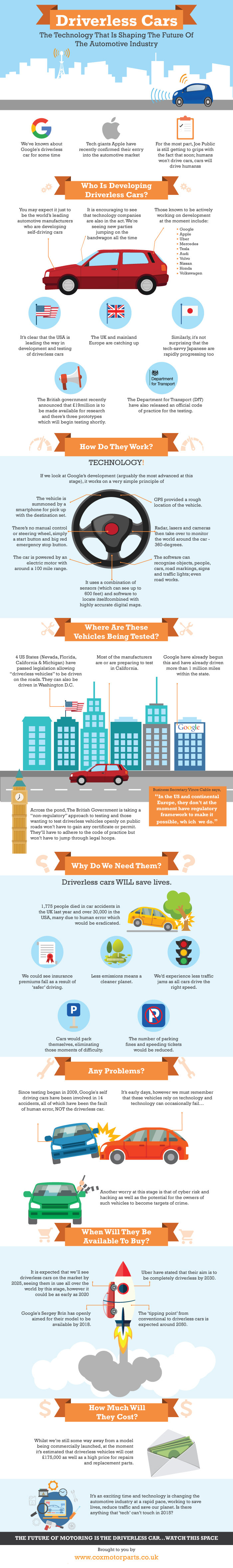 Cars of the future #Infographic