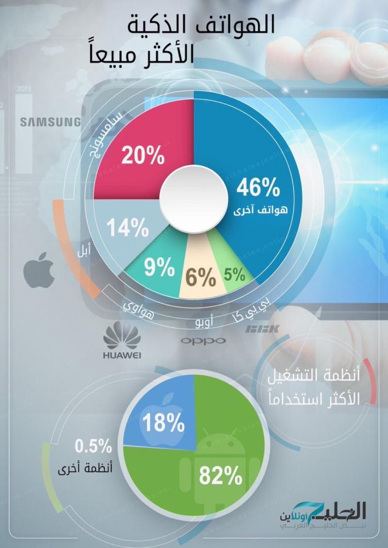 أكثر الهواتف الذكية مبيعا #انفوجرافيك #انفوجرافيك_عربي #samsung
