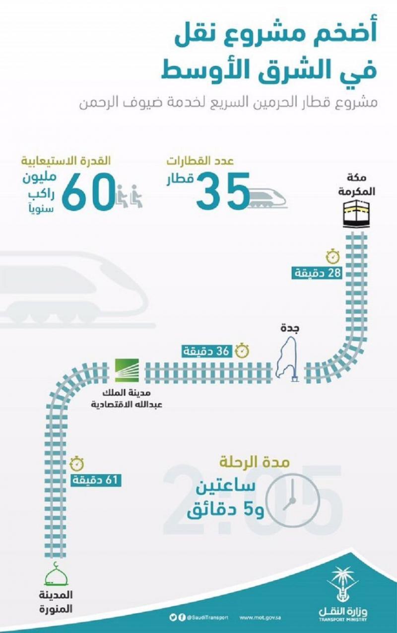 اضخم مشروع نقل في #الشرق_الأوسط #قطار_الحرمين في #السعودية #انفوجرافيك #انفوجرافيك_عربي