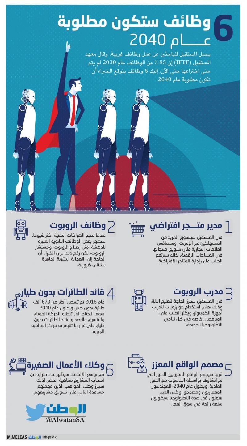 #وظائف ستكون مطلوبة في عام ٢٠٤٠ #انفوجرافيك #انفوجرافيك_عربي