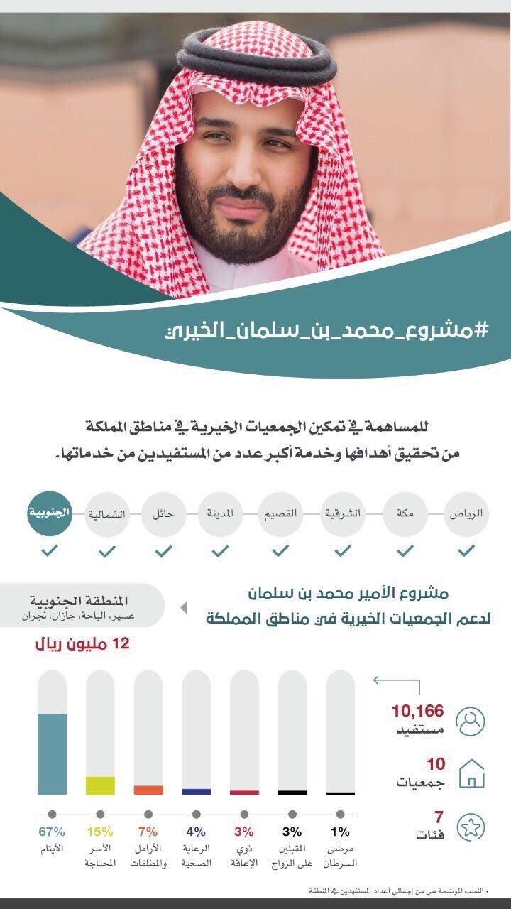 مشاريع دعم #المنطقة_الجنوبية من خلال #مشروع_محمد_بن_سلمان الخيري #انفوجرافيك #انفوجرافيك_عربي