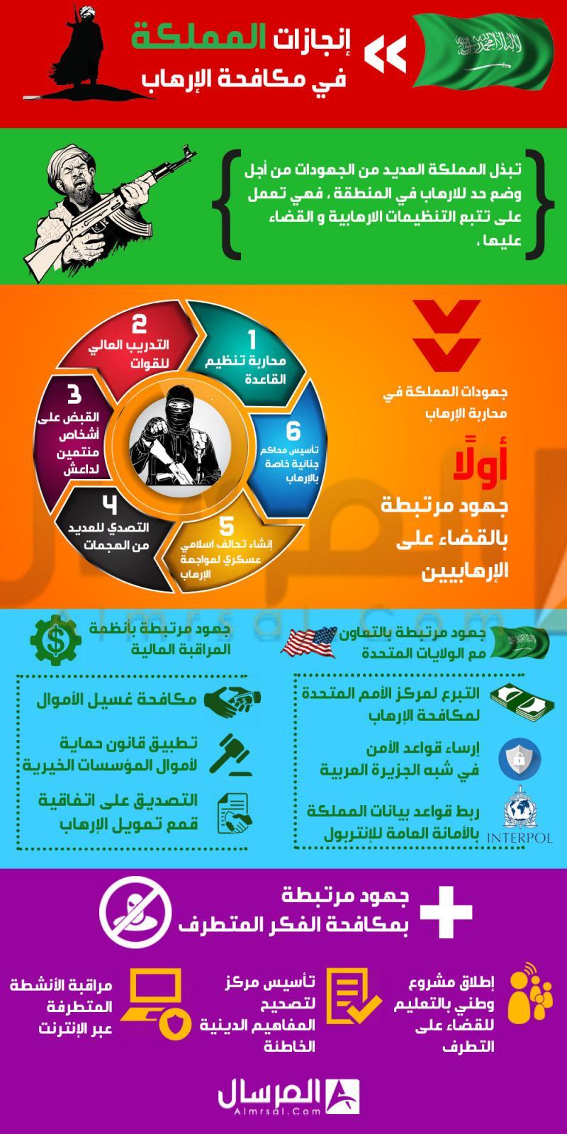 إنجازات #السعودية بمكافحة الإرهاب في عهد #خادم_الحرمين #الملك_سلمان #انفوجرافيك #انفوجرافيك_عربي