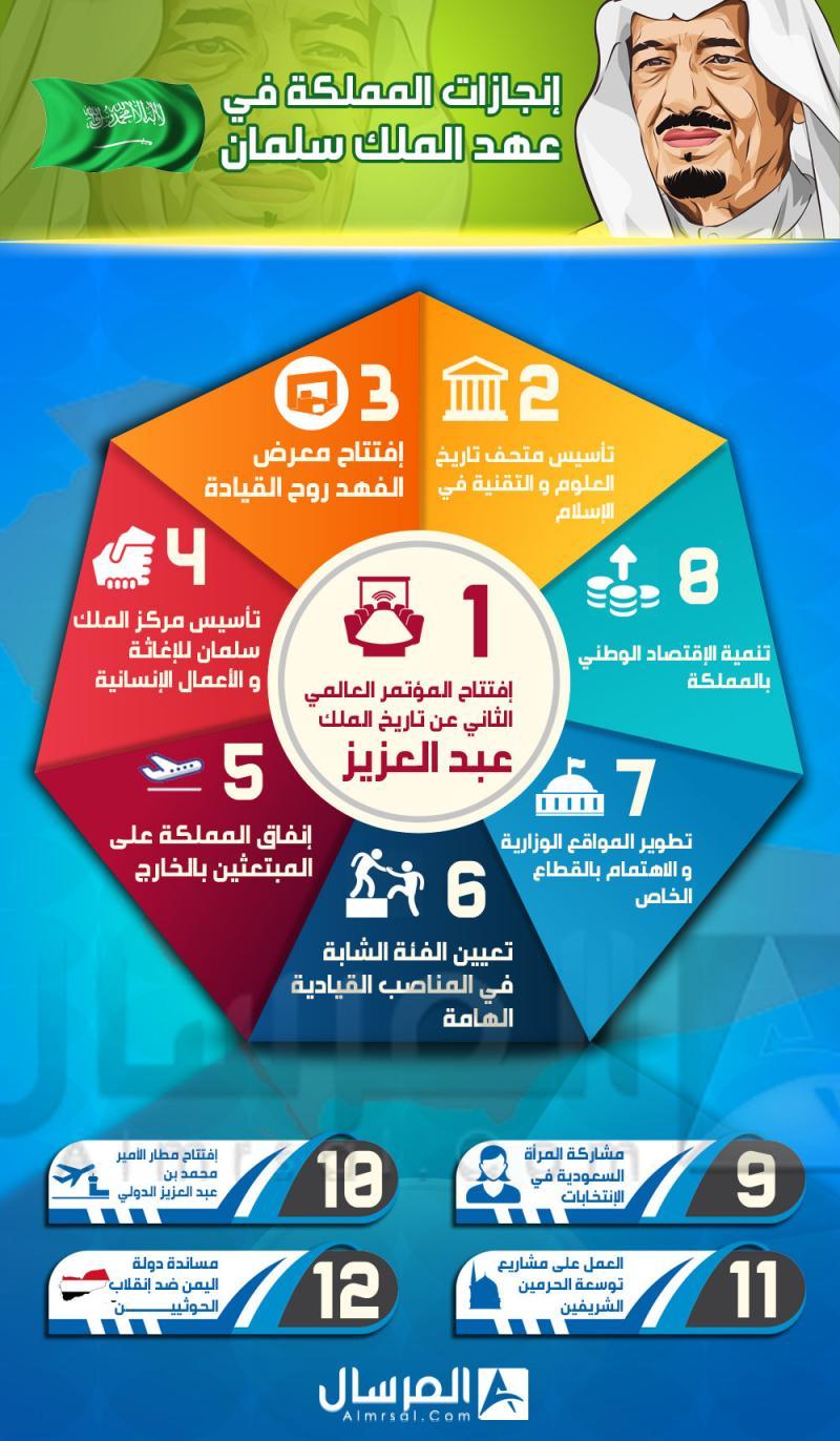 إنجازات #السعودية في عهد #خادم_الحرمين #الملك_سلمان #انفوجرافيك #انفوجرافيك_عربي