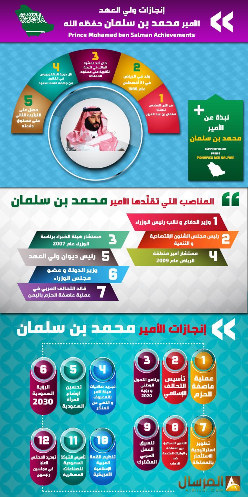 إنجازات #السعودية في عهد #ولي_العهد سمو الأمير #محمد_بن_سلمان #انفوجرافيك #انفوجرافيك_عربي