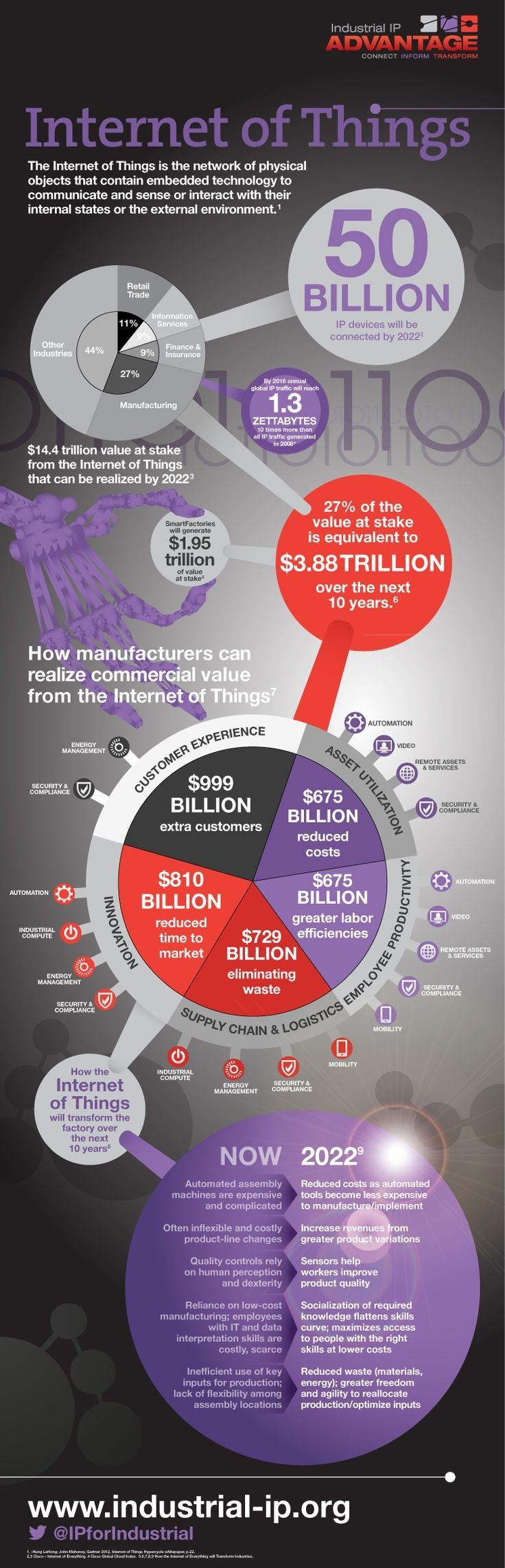 Some facts about the internet of things #IoT #Smart_City #Infographic
