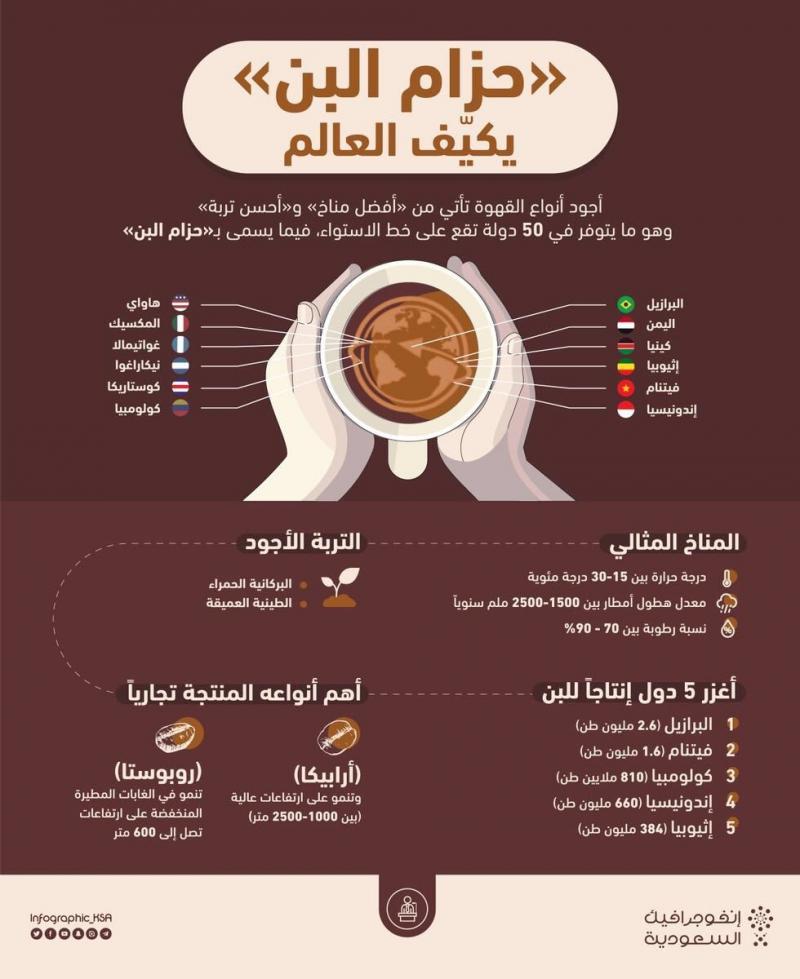 حزام منتجي #القهوة في العالم #انفوجرافيك #انفوجرافيك_عربي