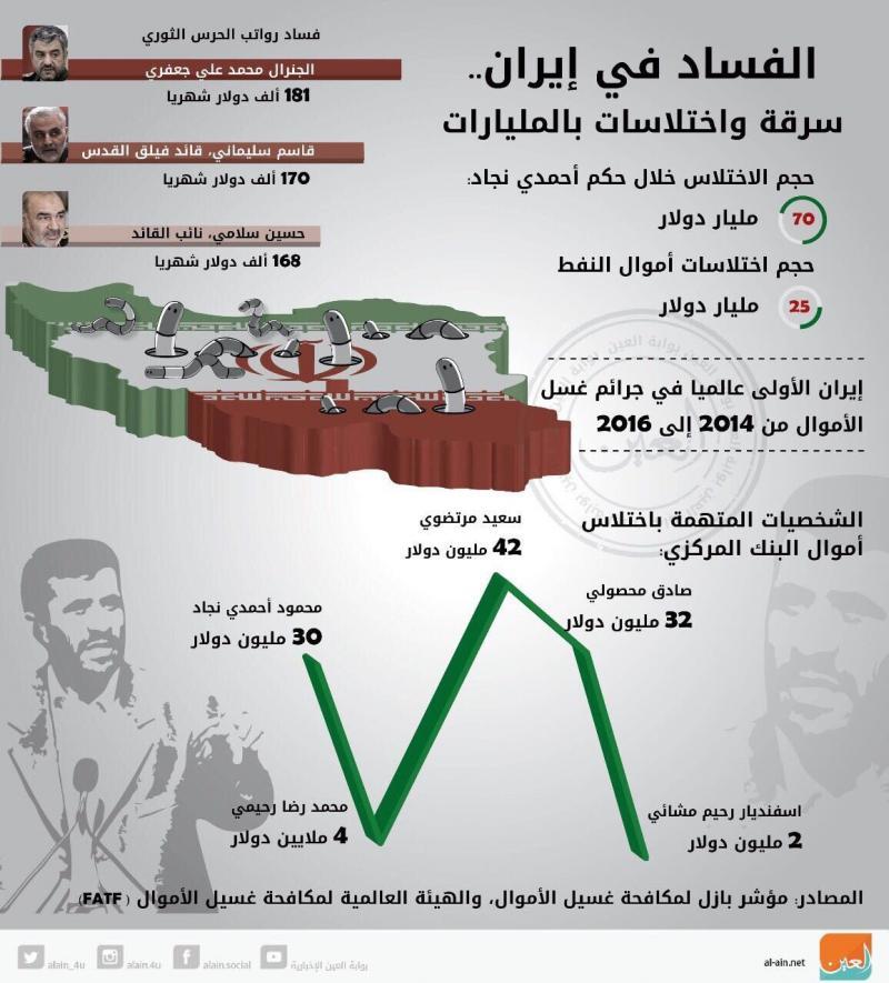 أرقام عن الفساد في #إيران #انفوجرافيك #انفوجرافيك_عربي