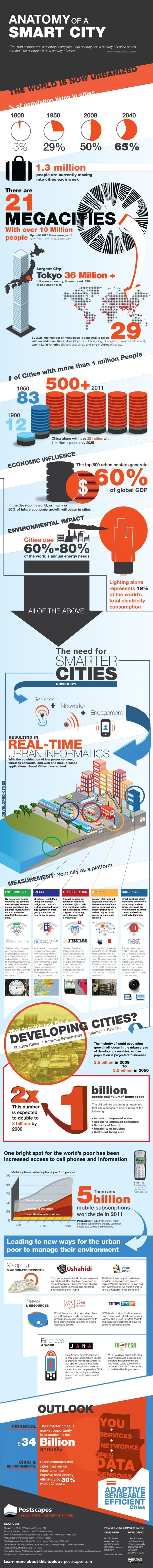 The anatomy of #Smart_city #Infographic