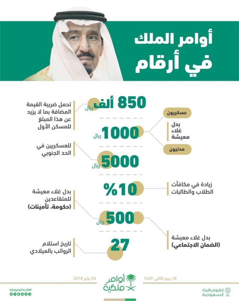 #اوامر_ملكية بالأرقام #السعودية #انفوجرافيك_عربي #انفوجرافيك