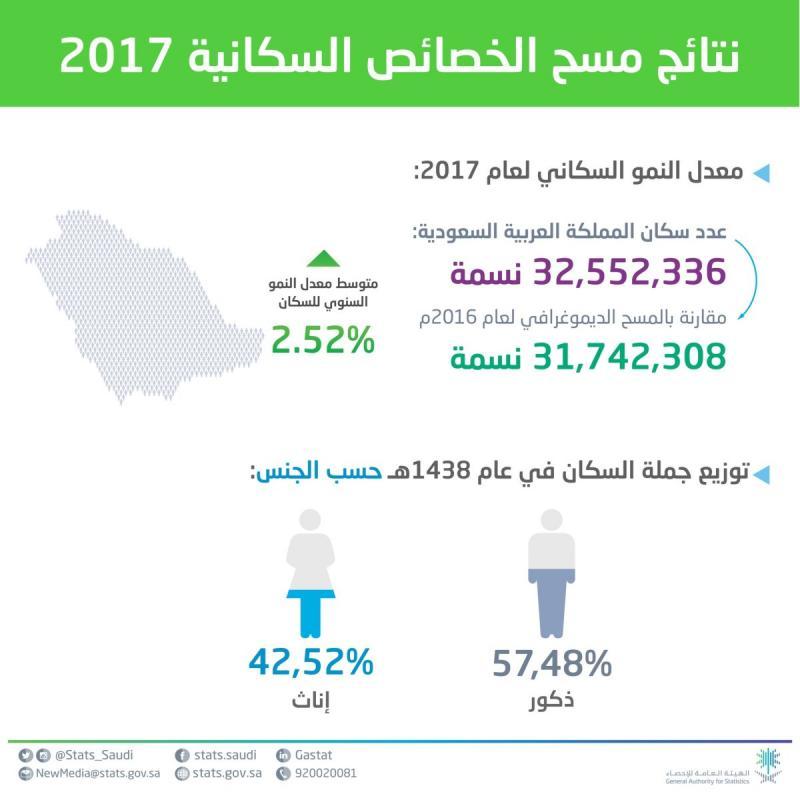 عدد سكان #السعودية تبعا لمسح ٢٠١٧ #انفوجرافيك #انفوجرافيك_عربي