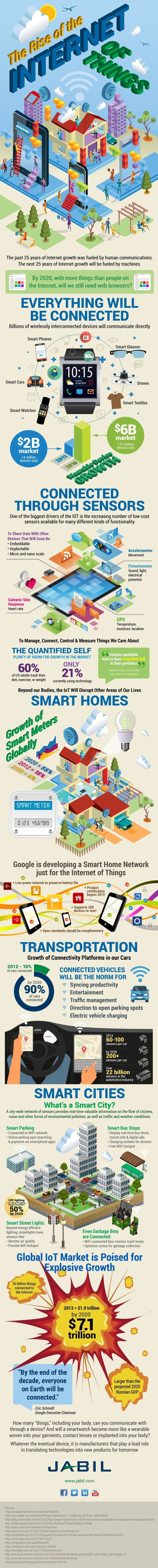 The rise of the internet of things #IoT #Smart_City #Infographic