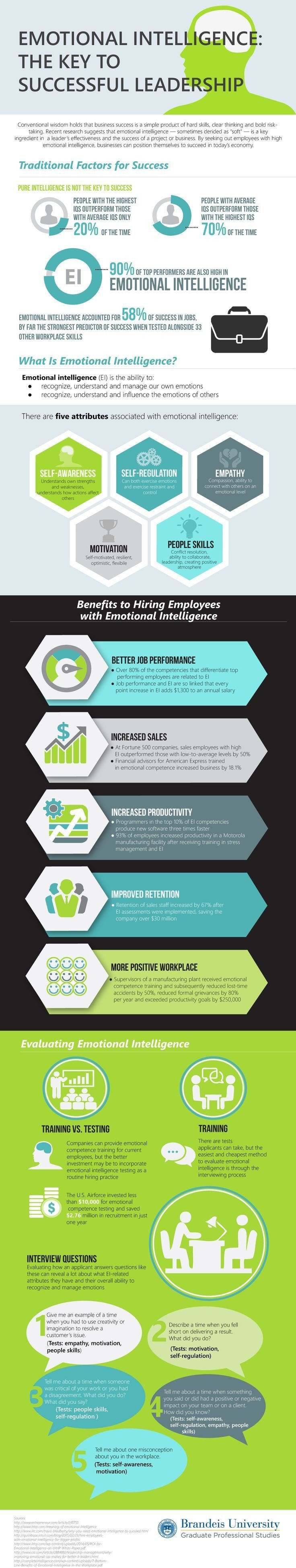 Emotional intelligence the key to successful #Leadership #Infographic