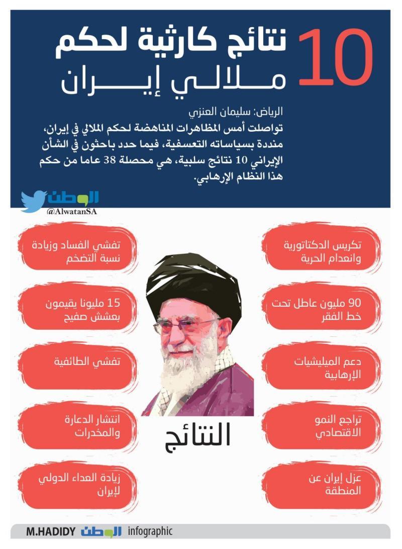 عشر نتائج كارثية لحكم ملالي #إيران #انفوجرافيك #انفوجرافيك_عربي