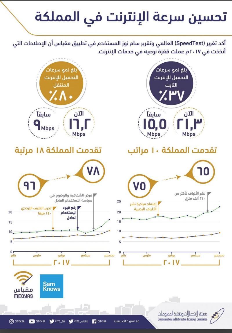 سرعة الانترنت تتقدم في #السعودية #انفوجرافيك #انفوجرافيك_عربي