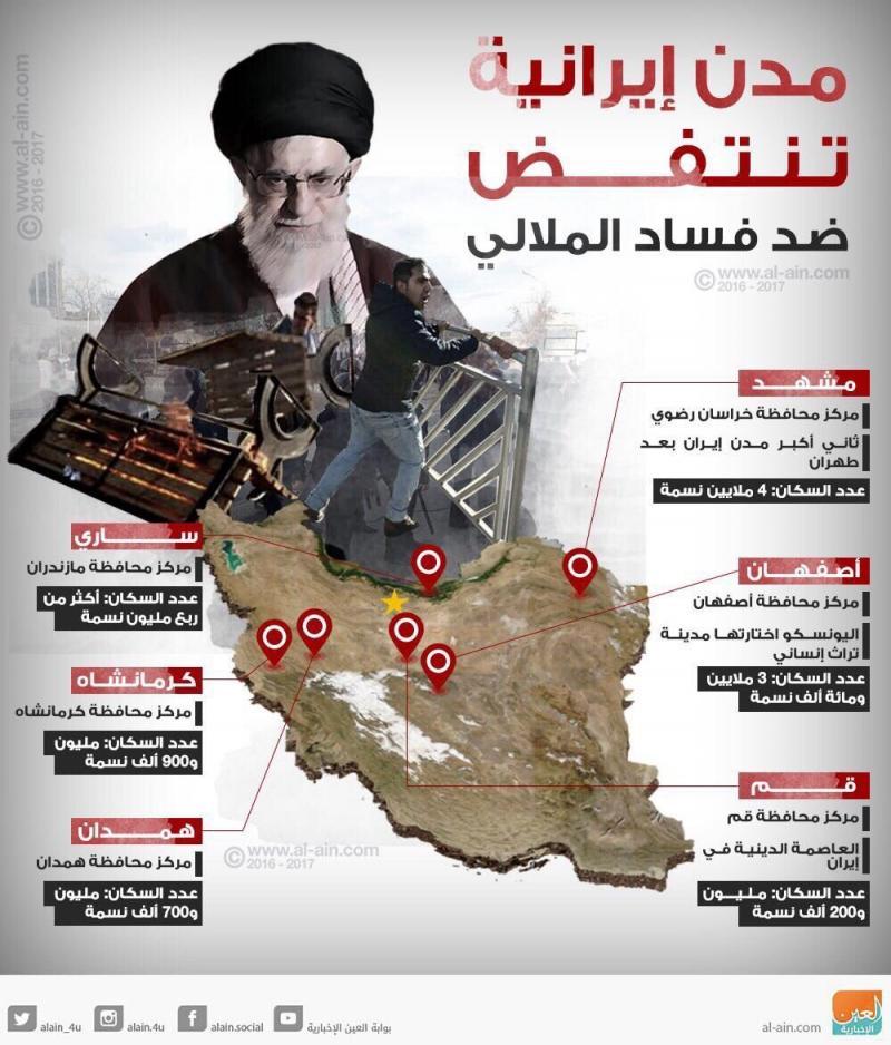 مدن #إيران تنتفض ضد فساد الملالي #انفوجرافيك #انفوجرافيك_عربي