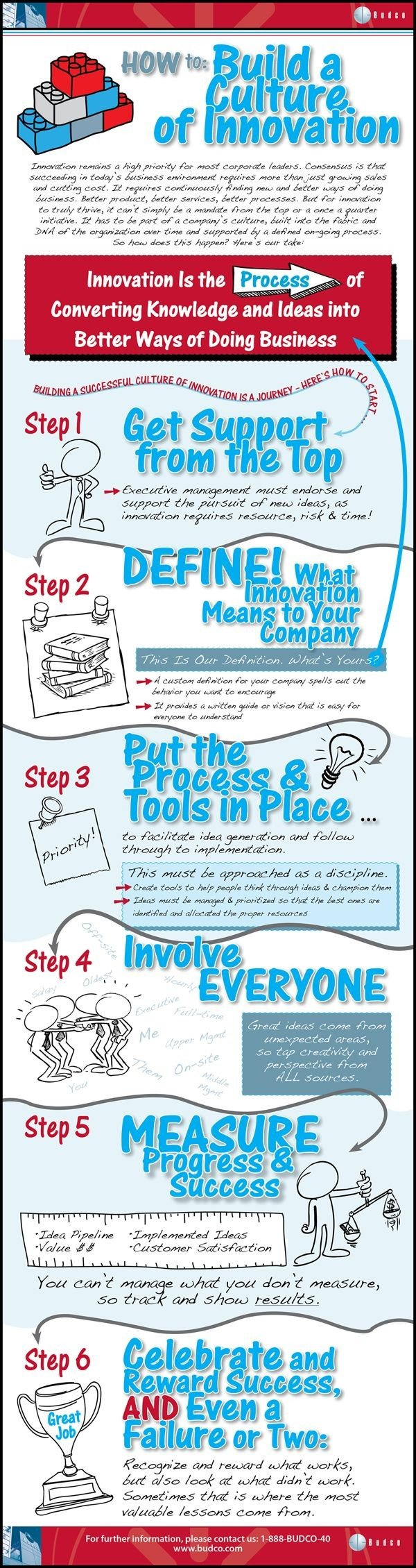 How to build a culture of #Innovation #Infographic