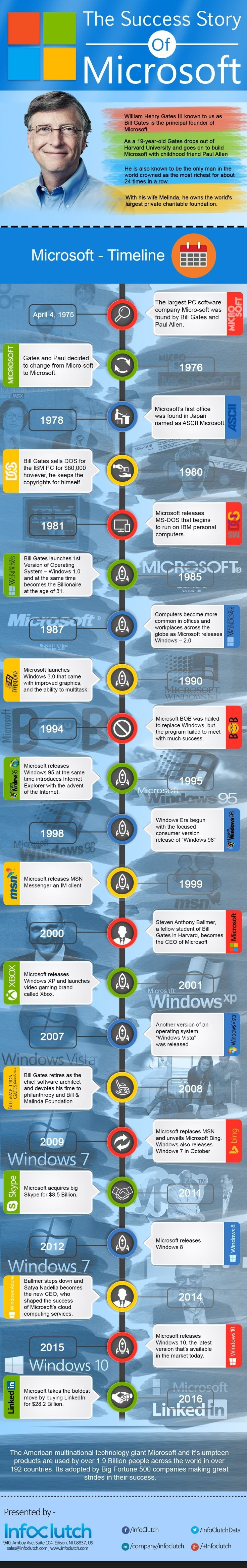 The success story of #Microsoft #Infographic